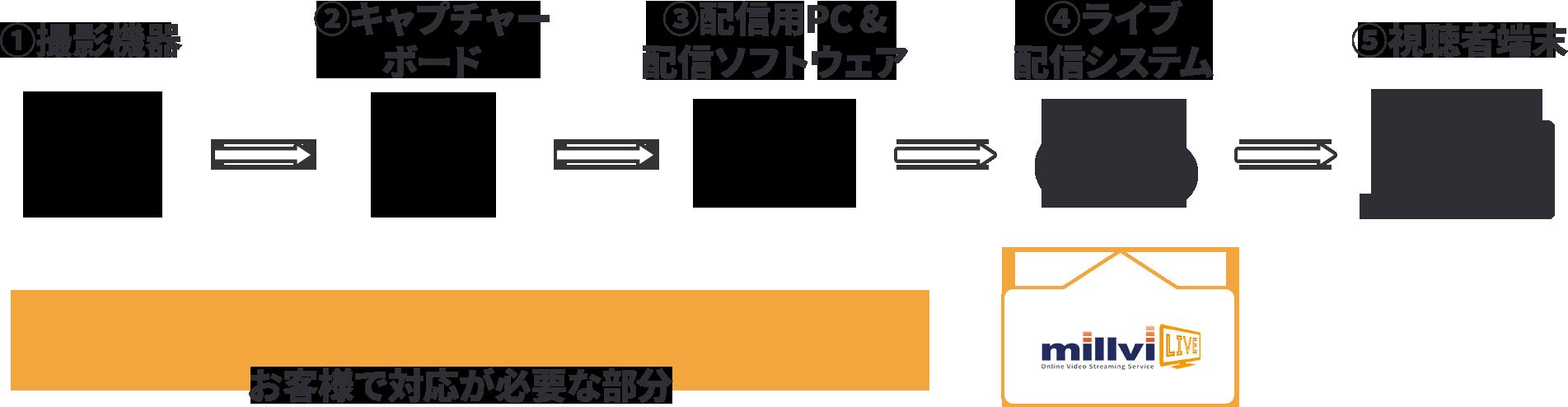 ライブ配信方法