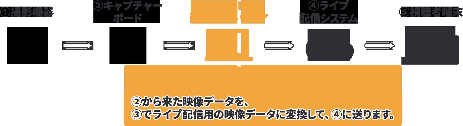 配信ソフトウェア